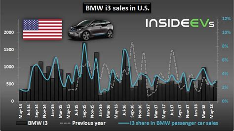 In June, Plug-In Electric Cars Accounted For 7% Of BMW U