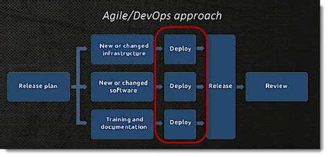 Release Management in ITIL 4 – Waterfall and Agile DevOps