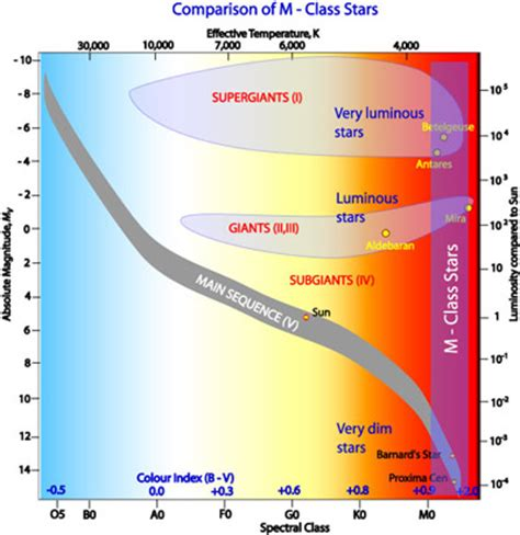 Introduction to the Hertzsprung-Russell Diagram