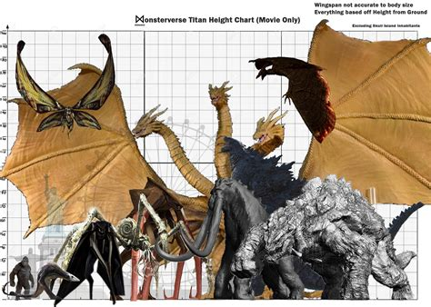 I made a Monsterverse height chart comparing each monster