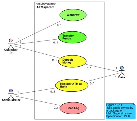 Use Case Diagram Introduction