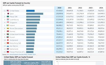 GDP per Capita by Country   Statistics from IMF, 1980-2023