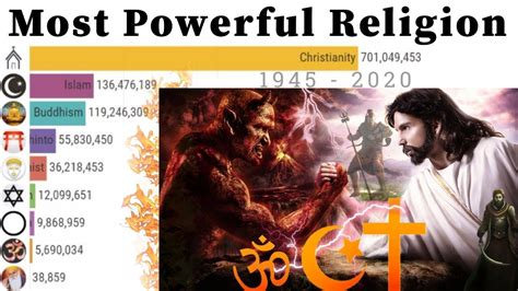 Most Powerful Religion in the World 1945 - 2020 | Religion