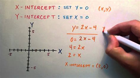 How to Find the X and Y Intercept of a Line ( Example 1