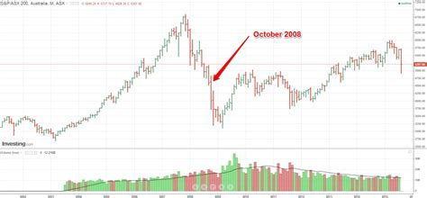 Chart: Australia's ASX 200 just recorded its largest