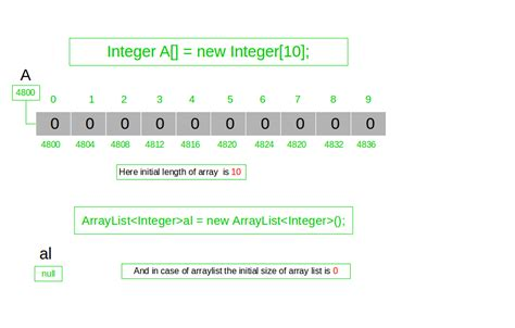 Difference between length of Array and size of ArrayList