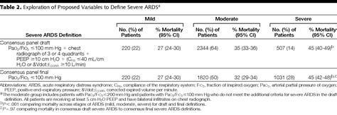 Acute Respiratory Distress Syndrome: The Berlin Definition