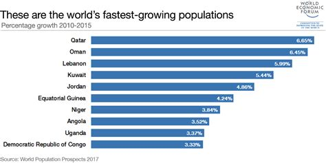 Why the world's fastest-growing populations are in the