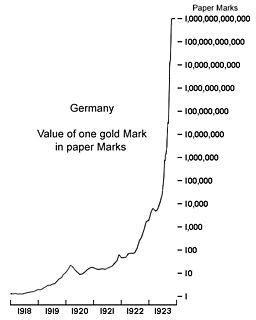 What Were the Causes of Germany's Hyperinflation of 1921