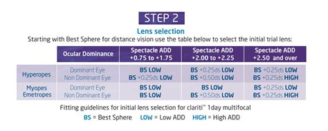 Clariti 1-Day Multifocal: Why This Lens is Your New Best